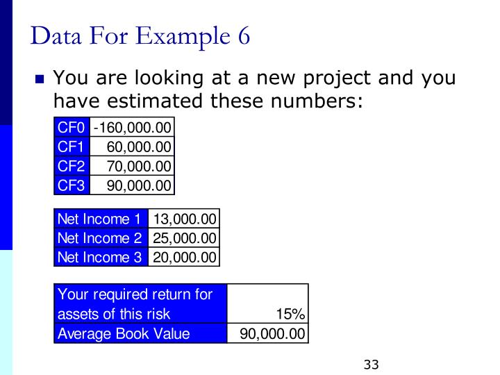 Data For Example 6
