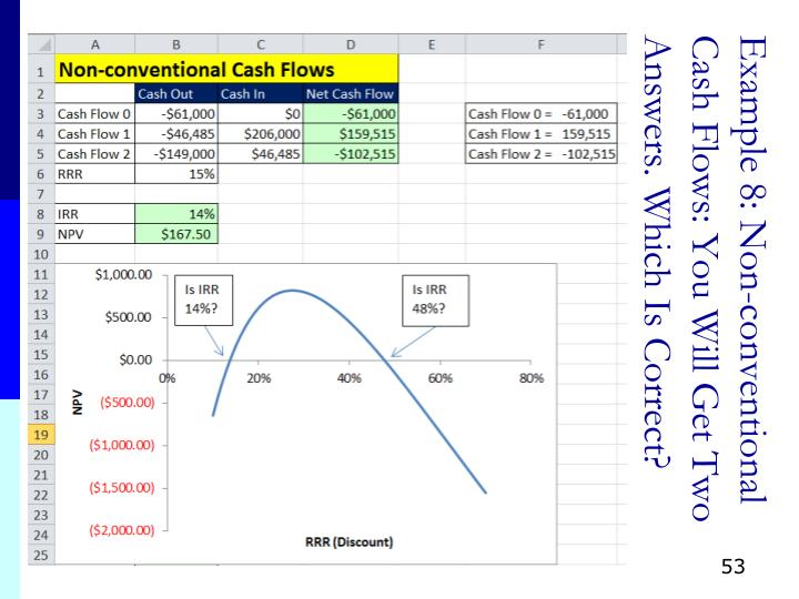 Example 8: Non-conventional Cash Flows: You Will Get Two Answers. Which Is Correct?