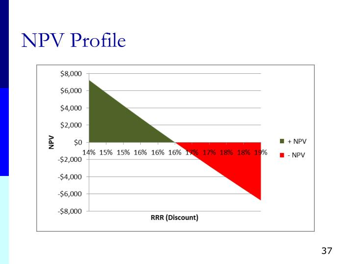 NPV Profile