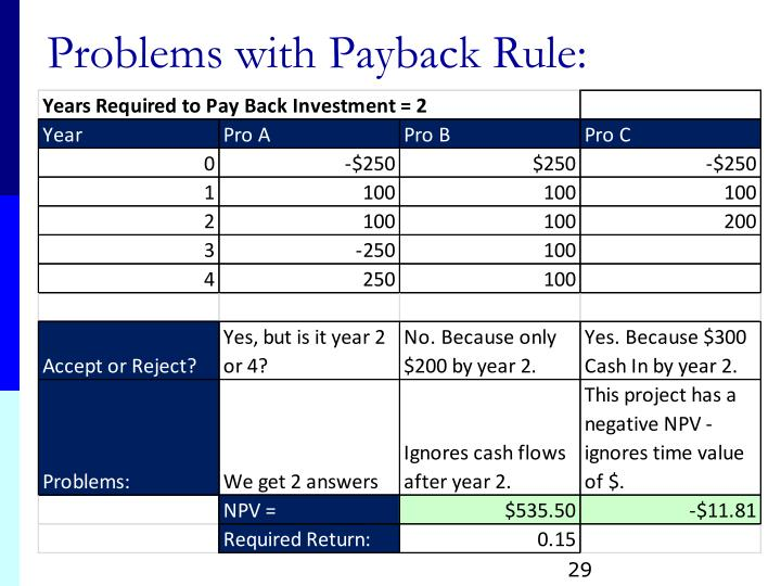 Problems with Payback Rule: