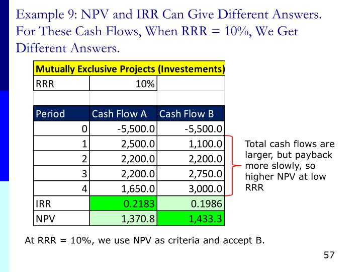 Example 9: NPV and IRR Can Give Different Answers.