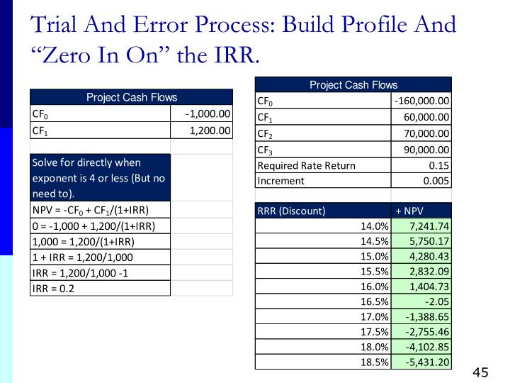 """Trial And Error Process: Build Profile And """"Zero In On"""" the IRR."""