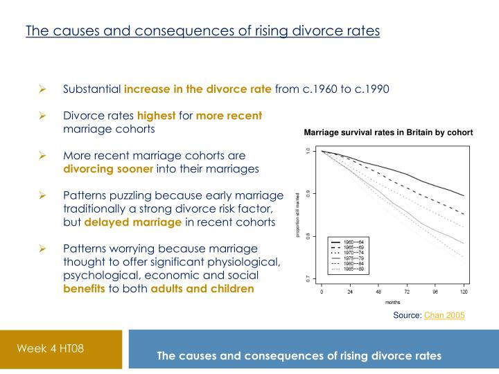 divorce causes and consequences