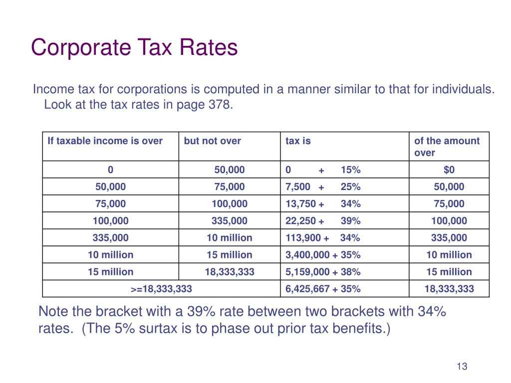 Corporate Tax Rates
