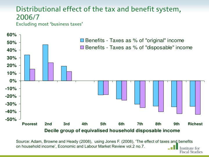 taxes distributional effects essay Effects of income tax changes on economic growth and maintain revenue- and distributional-neutrality consumption taxes for other analysis.