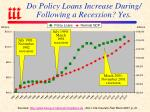 do policy loans increase during following a recession yes