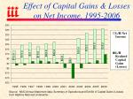 effect of capital gains losses on net income 1995 2006