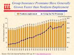 group insurance premiums have generally grown faster than nonfarm employment