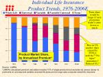 individual life insurance product trends 1976 2006e