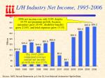 l h industry net income 1995 2006