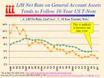 l h net rate on general account assets tends to follow 10 year us t note