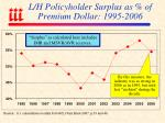 l h policyholder surplus as of premium dollar 1995 2006