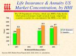life insurance annuity us market concentration by hhi