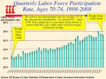 quarterly labor force participation rate ages 70 74 1998 2008