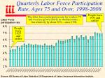quarterly labor force participation rate ages 75 and over 1998 2008