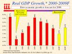 real gdp growth 2000 2009f