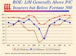 roe l h generally above p c insurers but below fortune 500