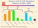 sources of u s life insurance industry profits 2006