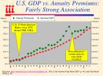 u s gdp vs annuity premiums fairly strong association