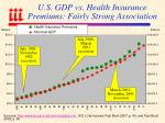 u s gdp vs health insurance premiums fairly strong association