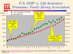 u s gdp vs life insurance premiums fairly strong association