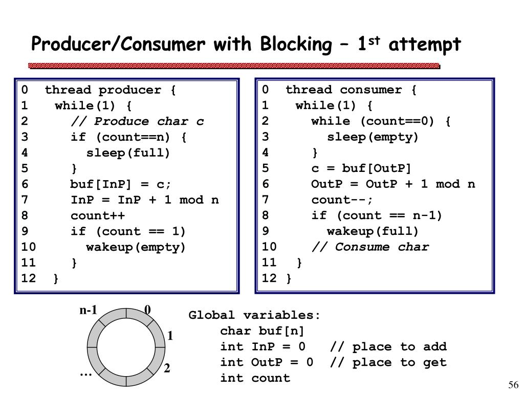 Producer/Consumer with Blocking – 1