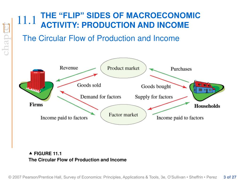 "THE ""FLIP"" SIDES OF MACROECONOMIC"