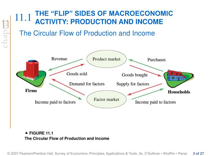 The flip sides of macroeconomic activity production and income