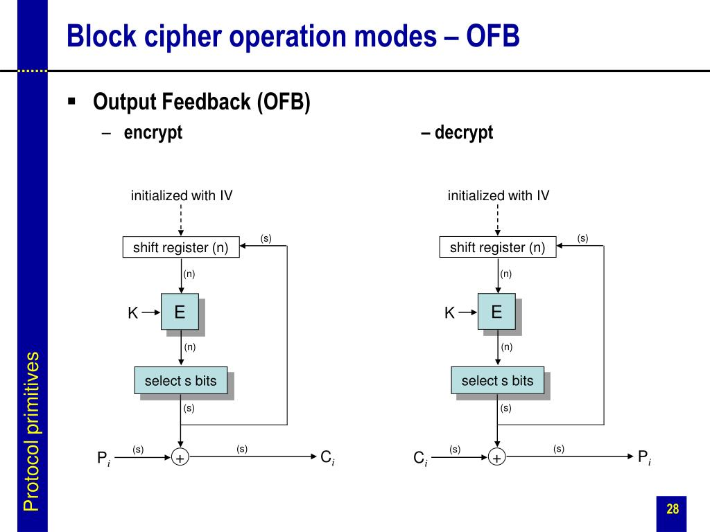 Block cipher operation modes – OFB