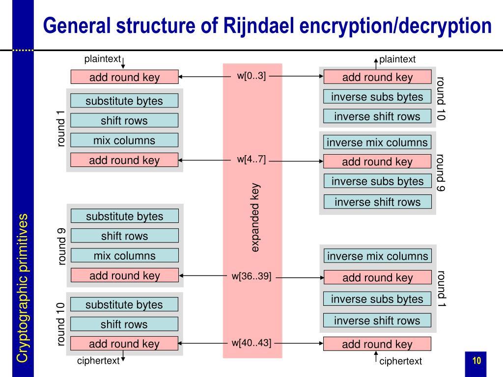 General structure of Rijndael encryption/decryption