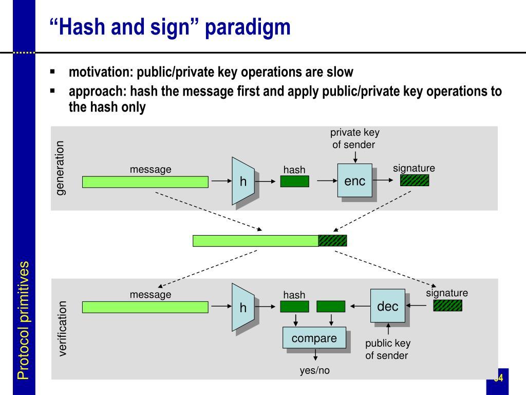 """Hash and sign"" paradigm"