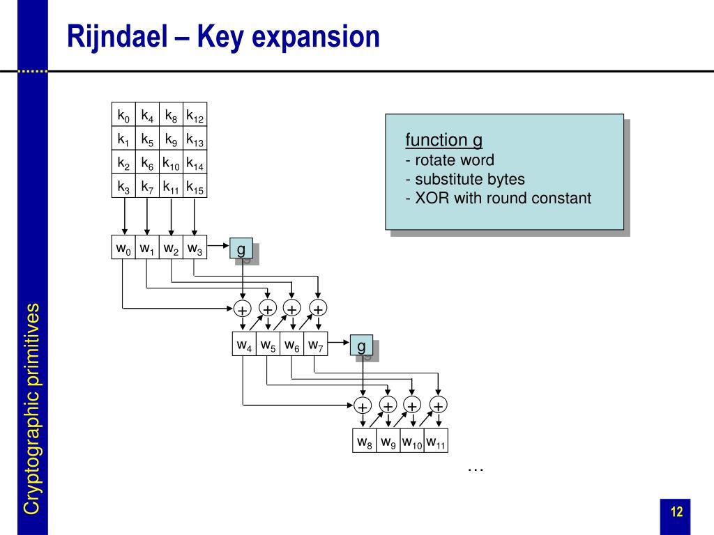 Rijndael – Key expansion