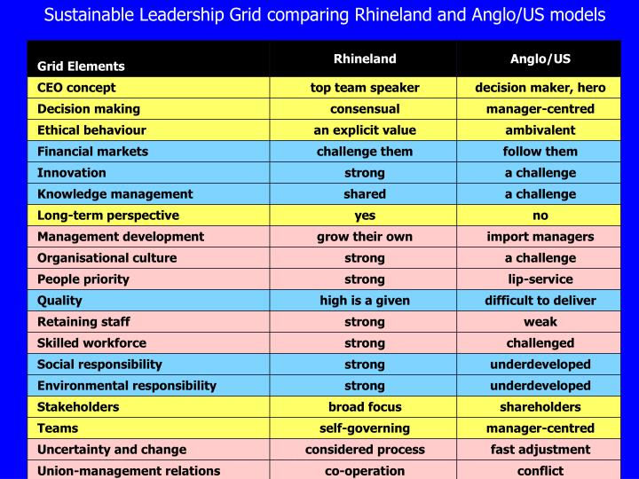 Sustainable Leadership Grid comparing Rhineland and Anglo/US models