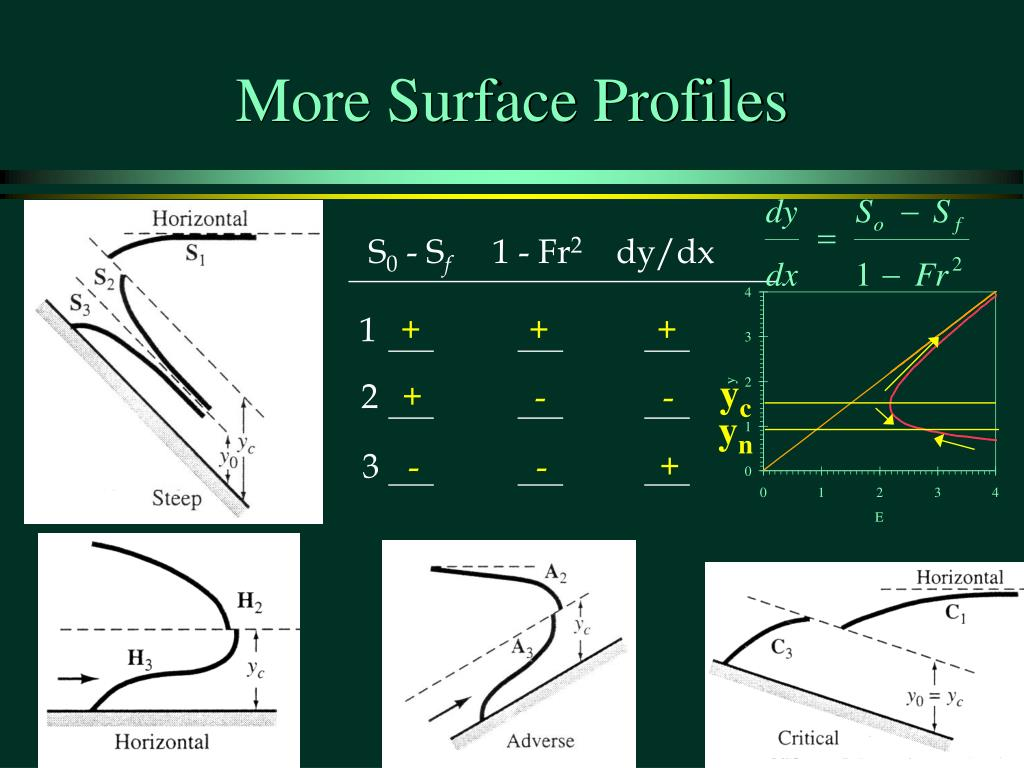 More Surface Profiles