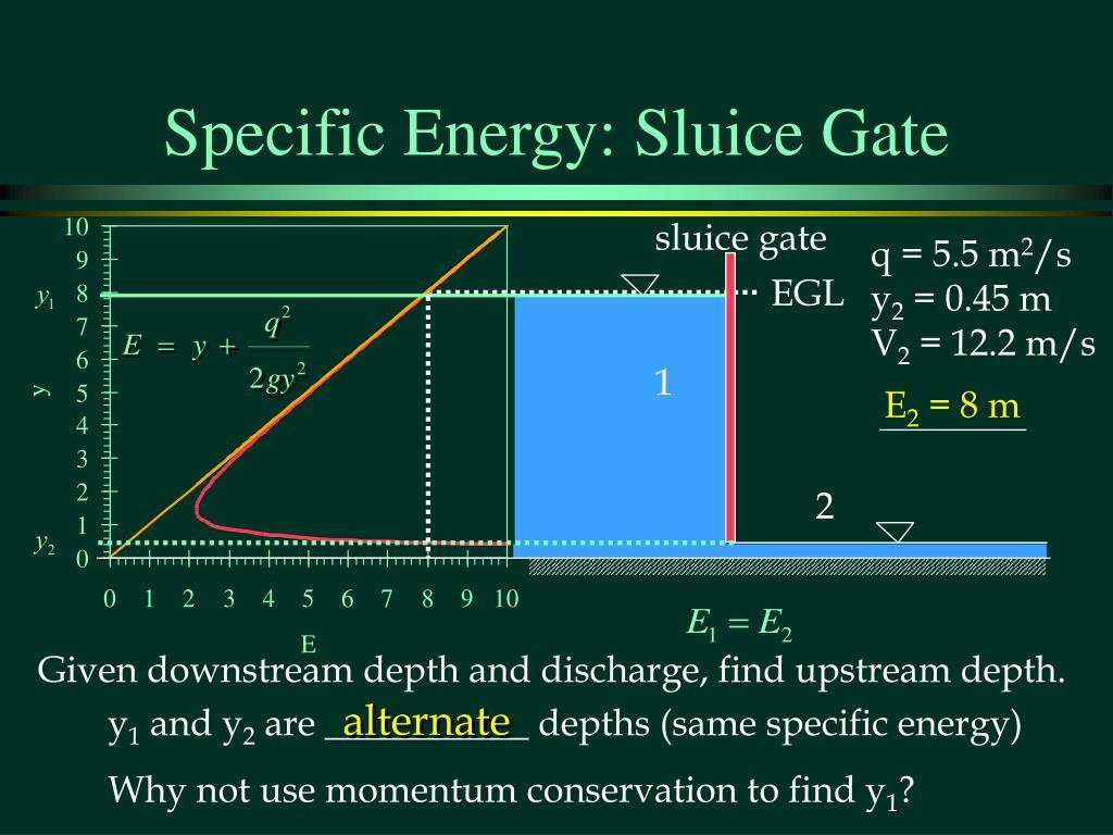 Specific Energy: Sluice Gate