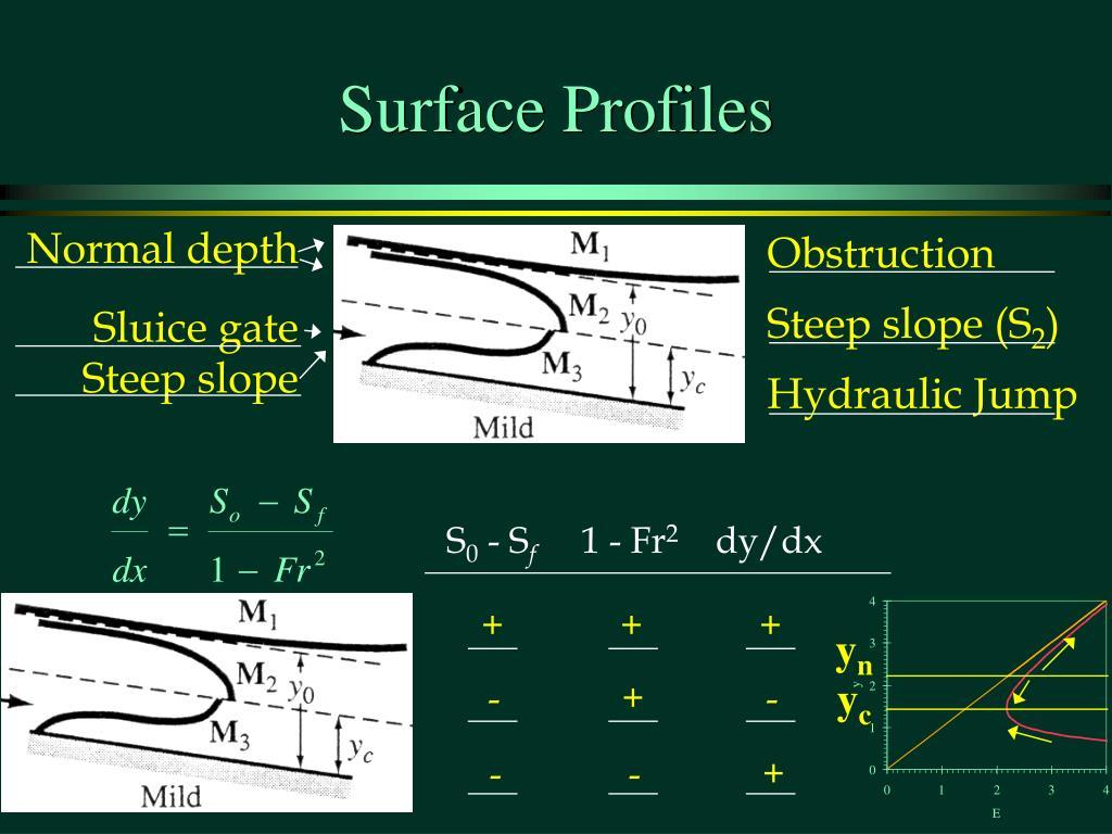 Surface Profiles