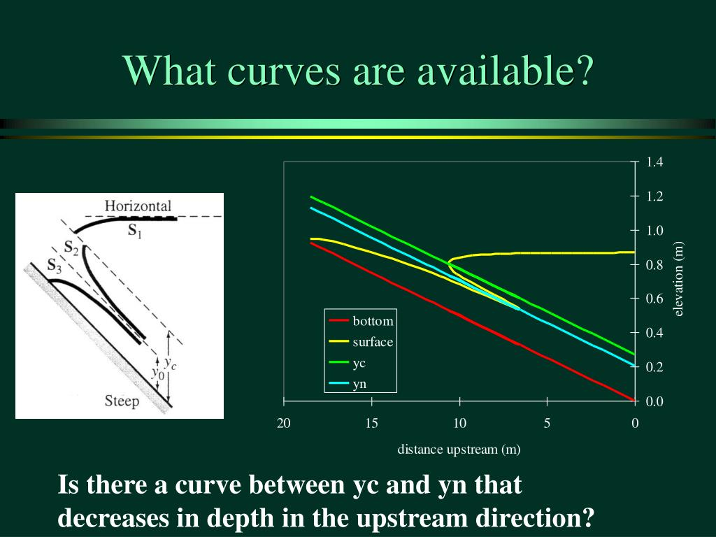 What curves are available?