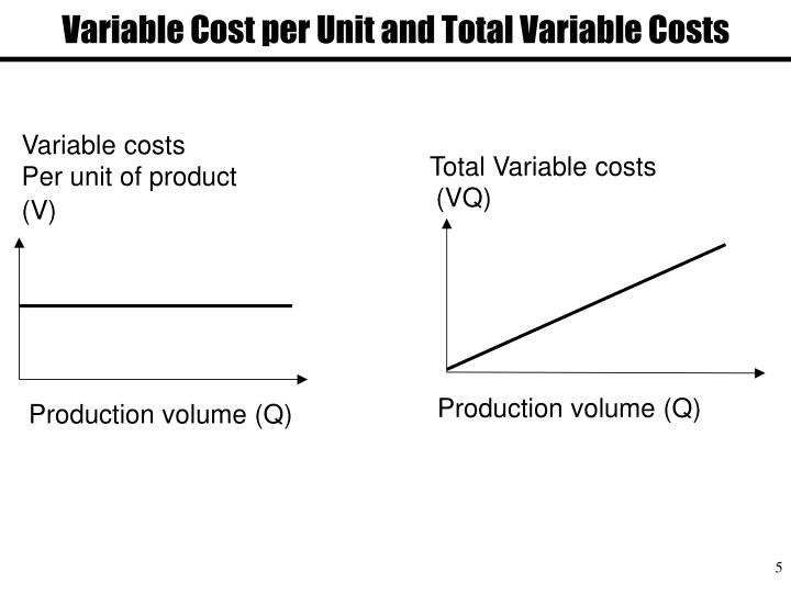 variable cost and new strategy Compute the break-even point in dollar sales under the (a) existing business strategy and (b) new strategy that alters both unit sales price and variable costs 2 prepare a forecasted contribution margin income statement with two columns showing the expected results of (a) the existing strategy and (b) changing to the new strategy.