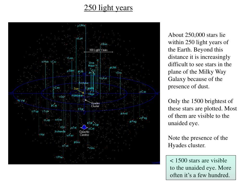 250 light years