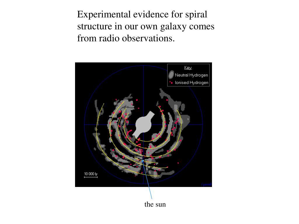 Experimental evidence for spiral