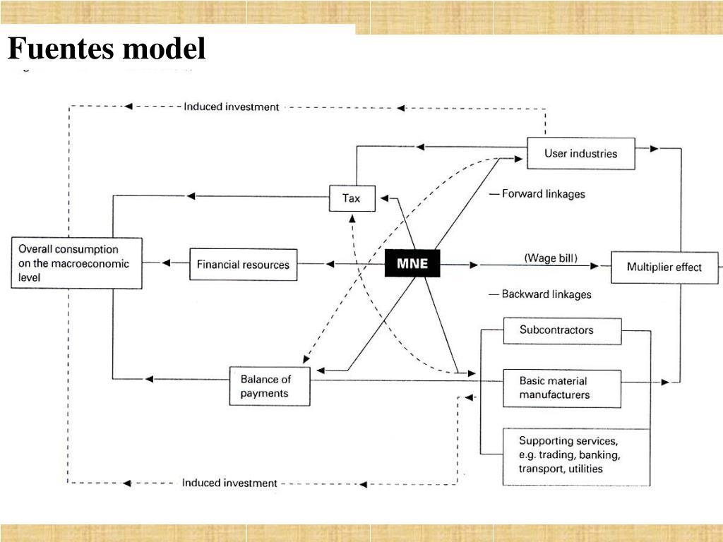 Fuentes model