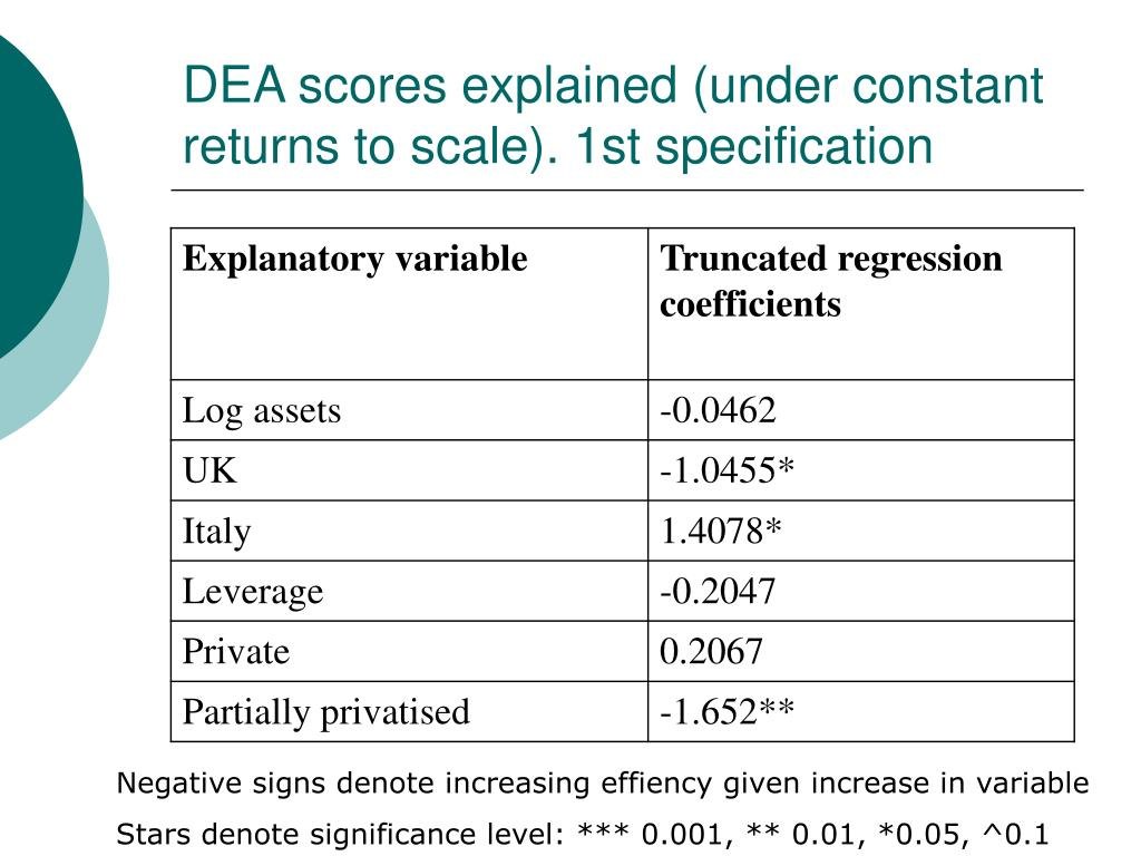 DEA scores explained (under constant returns to scale). 1st specification