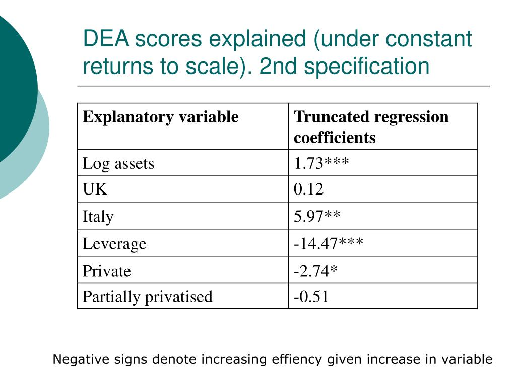 DEA scores explained (under constant returns to scale). 2nd specification