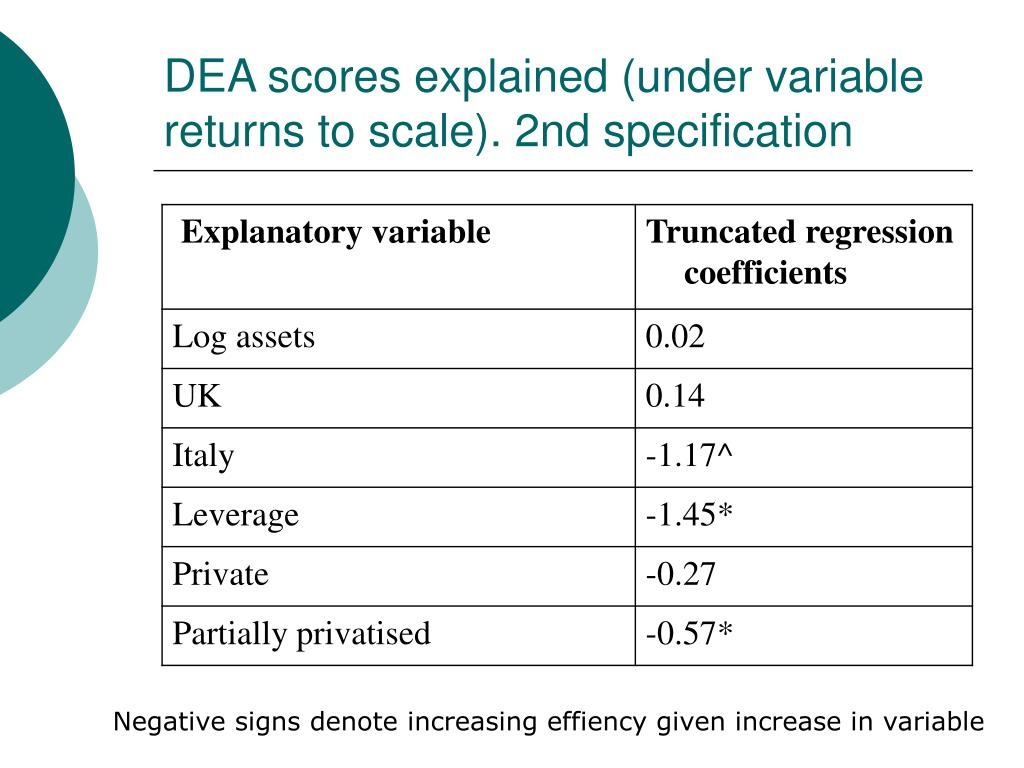 DEA scores explained (under variable returns to scale). 2nd specification