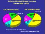 softwood market shares average during 1998 2007