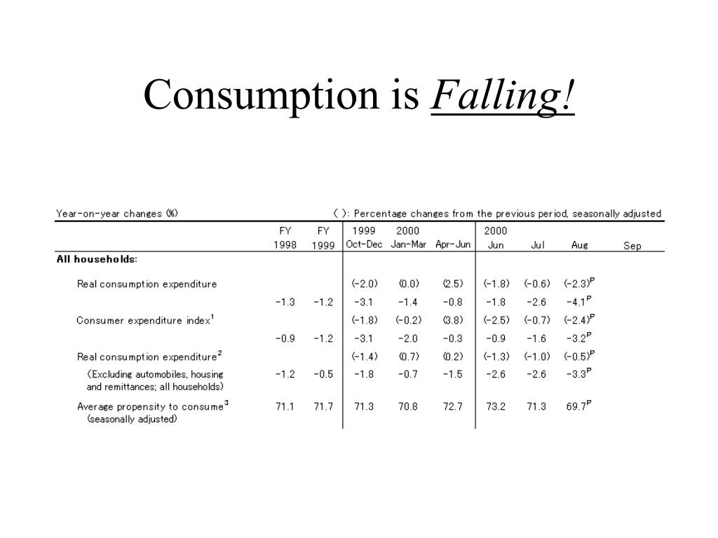 Consumption is