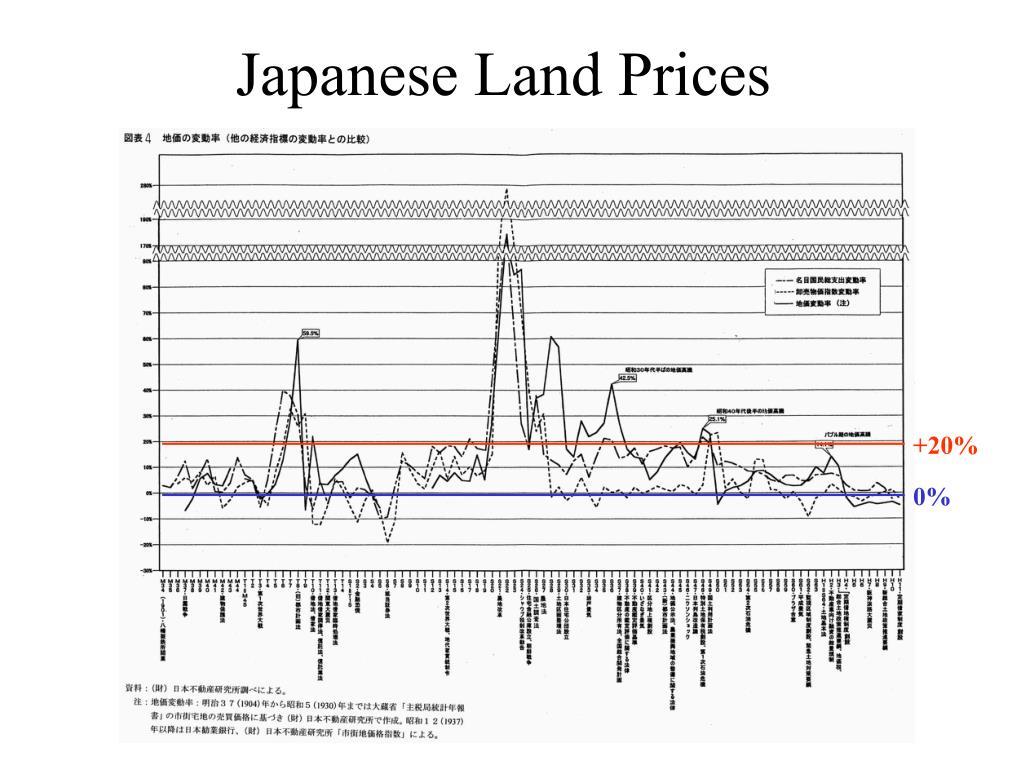 Japanese Land Prices