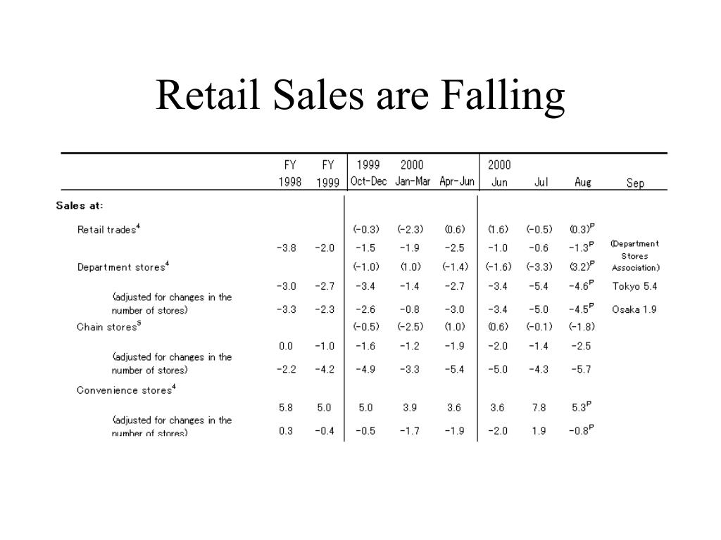 Retail Sales are Falling