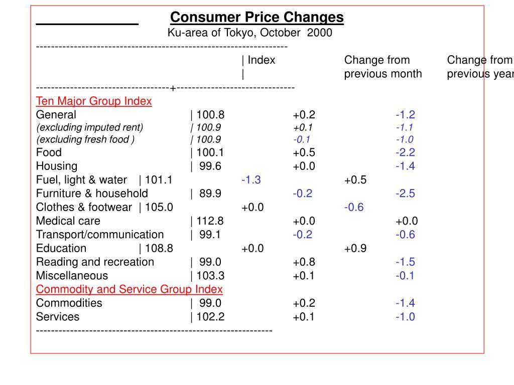 Consumer Price Changes