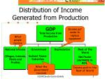 distribution of income generated from production